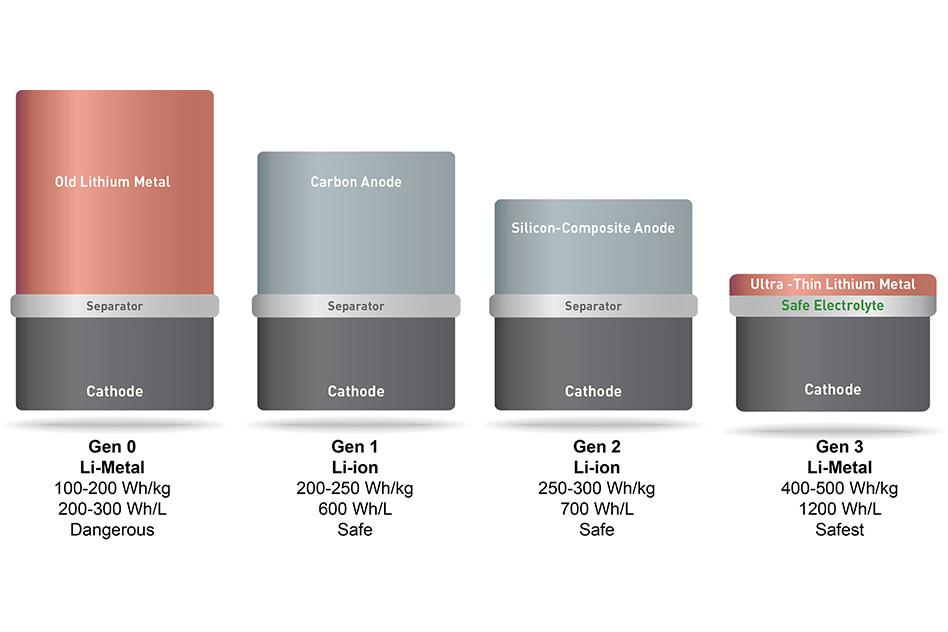 SolidEnergy Systems, evoluzioni delle batterie per smartphone