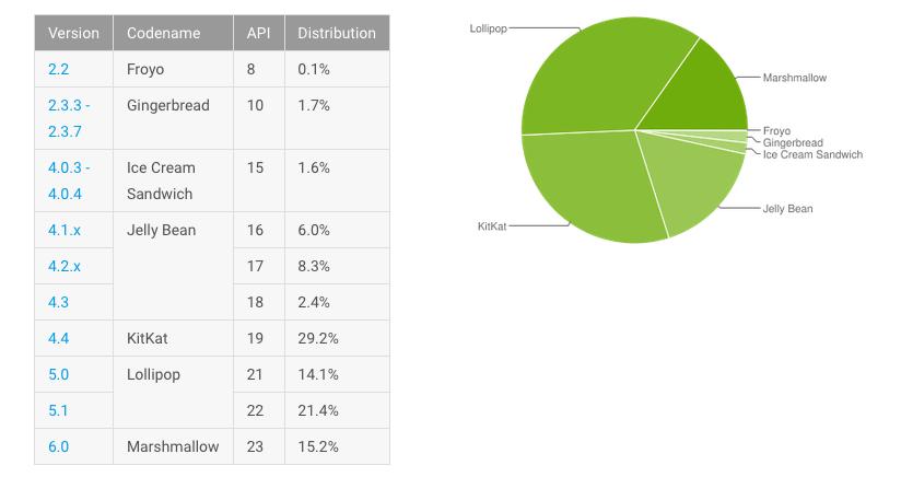 Distribuzione Android agosto 2016