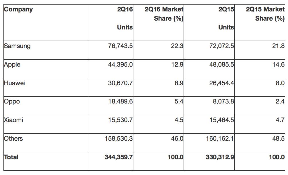 quote di mercato smartphone secondo Gartner: produttori