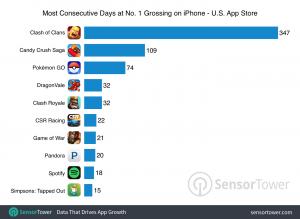 grafico top revenue