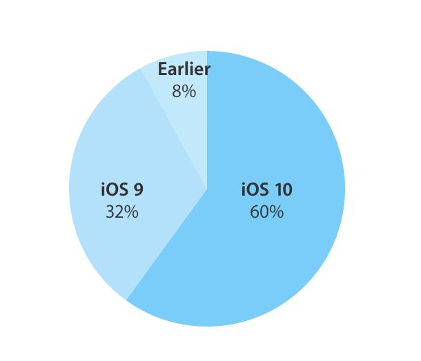 iOS 10 adozione
