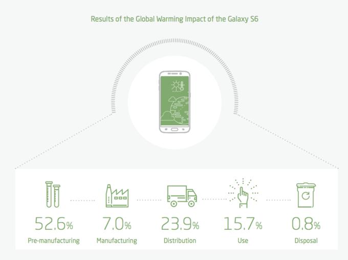 impatto ambientale Galaxy S6