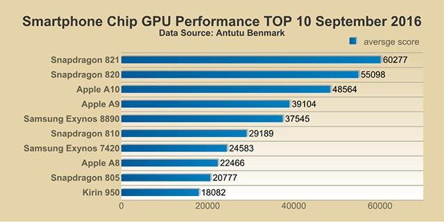 Classifica performance GPU