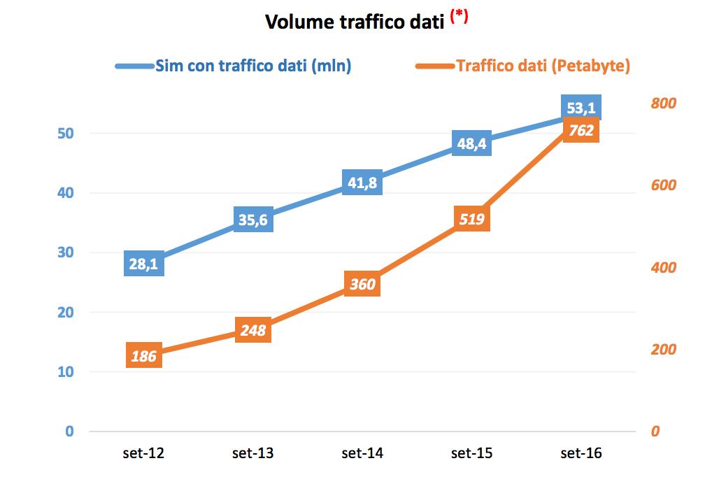 Traffico Dati secondo AgCom