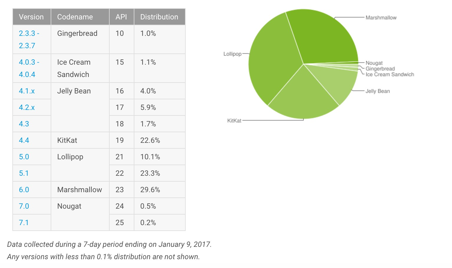 Distribuzioni Android gennaio 2017