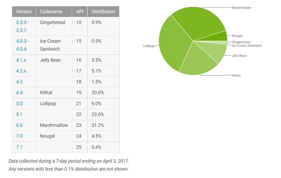 Android distribuzione