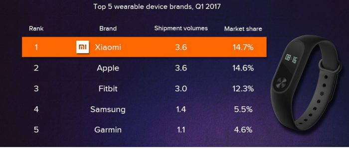 Xiaomi mercato wearable classifica