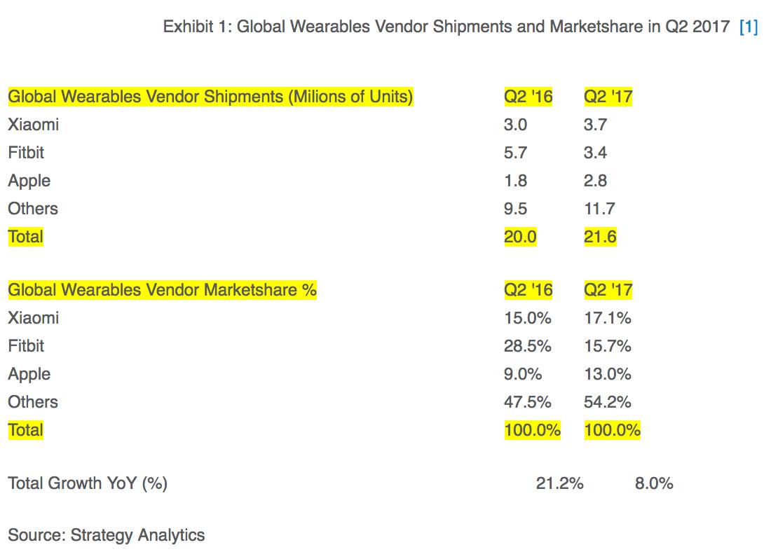 Numeri di vendita mercato wearable