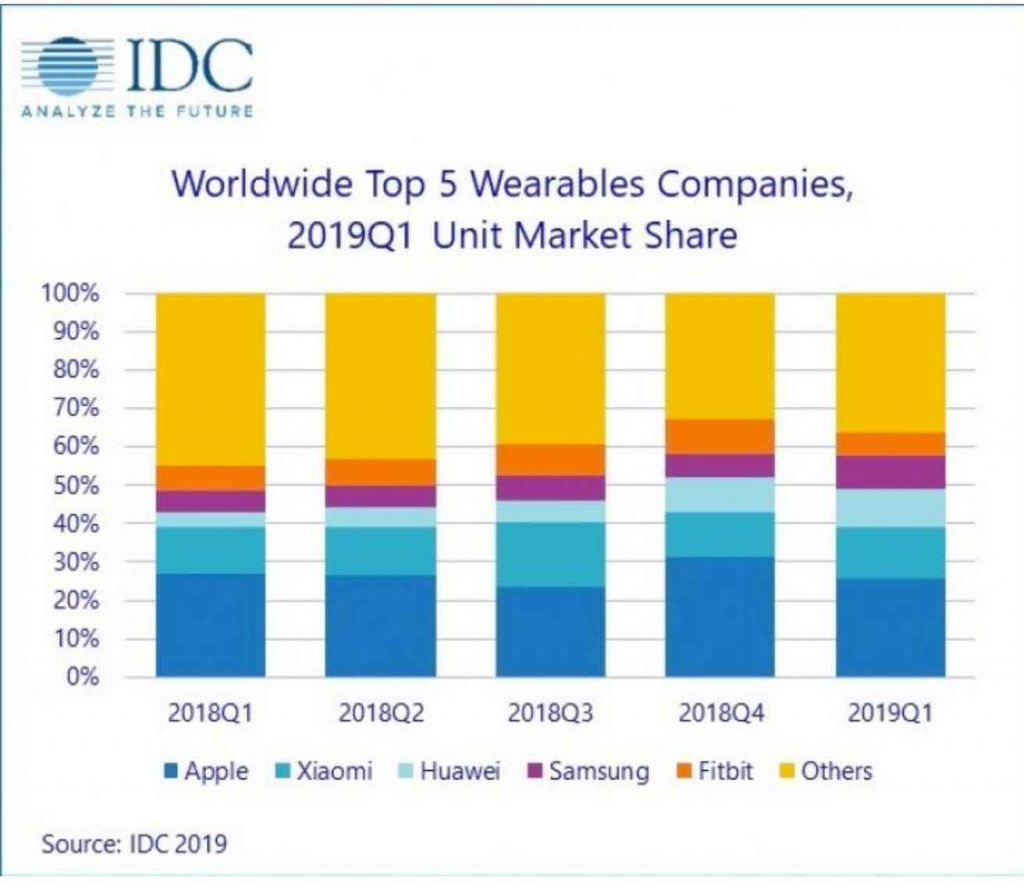 wearable IDC