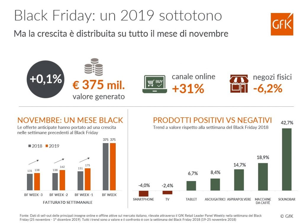 Black Friday Gfk