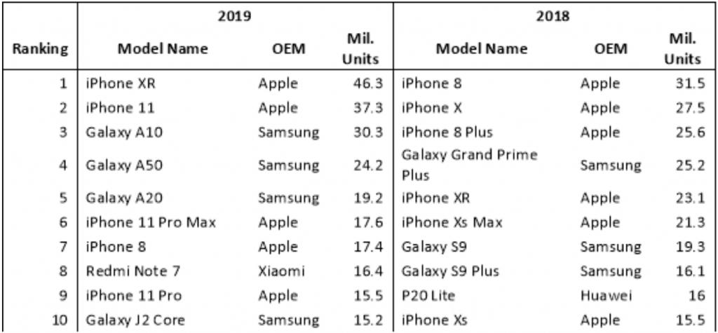 iPhone XR per Omdia