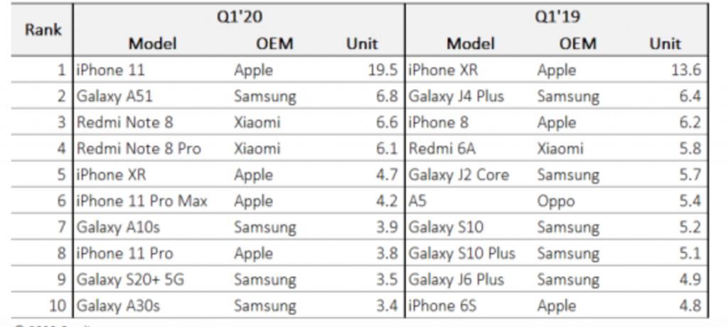 Omdia smartphone più venduti